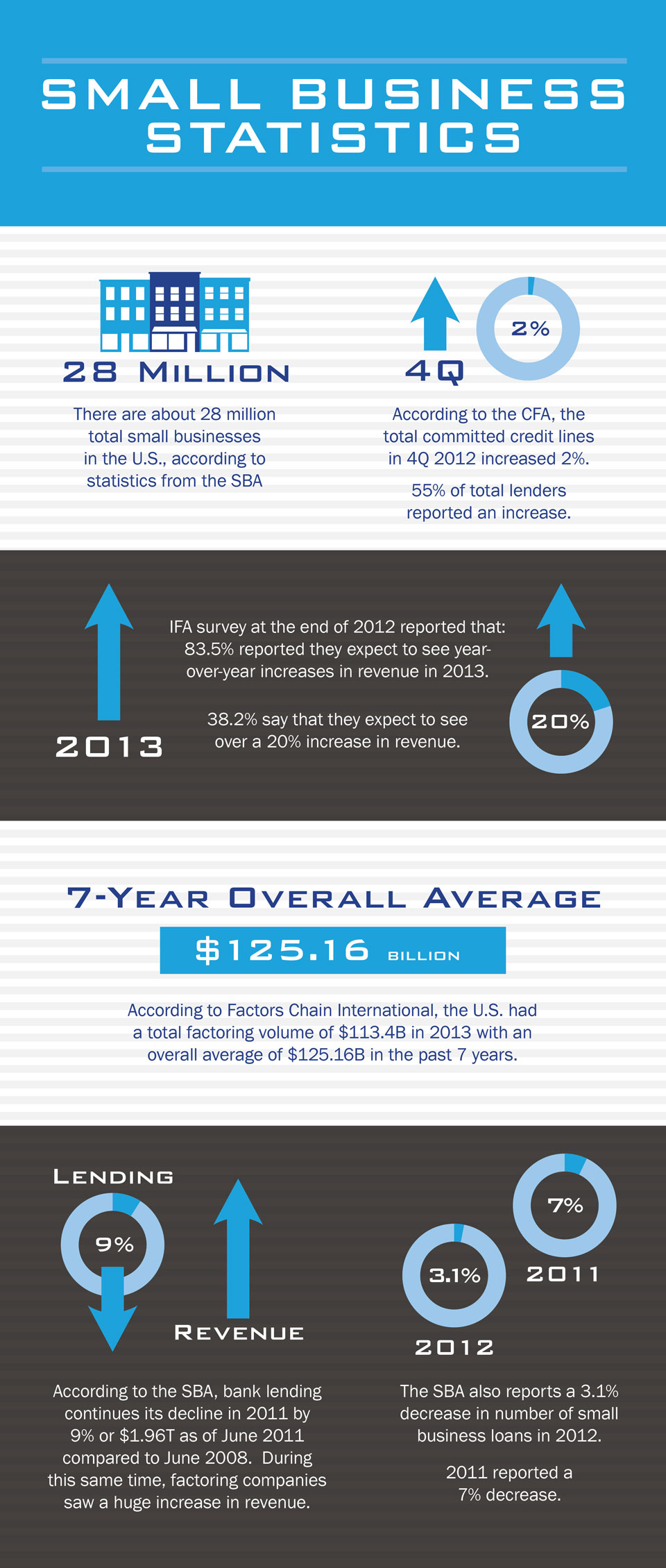 Infographic for Small Business Statistics