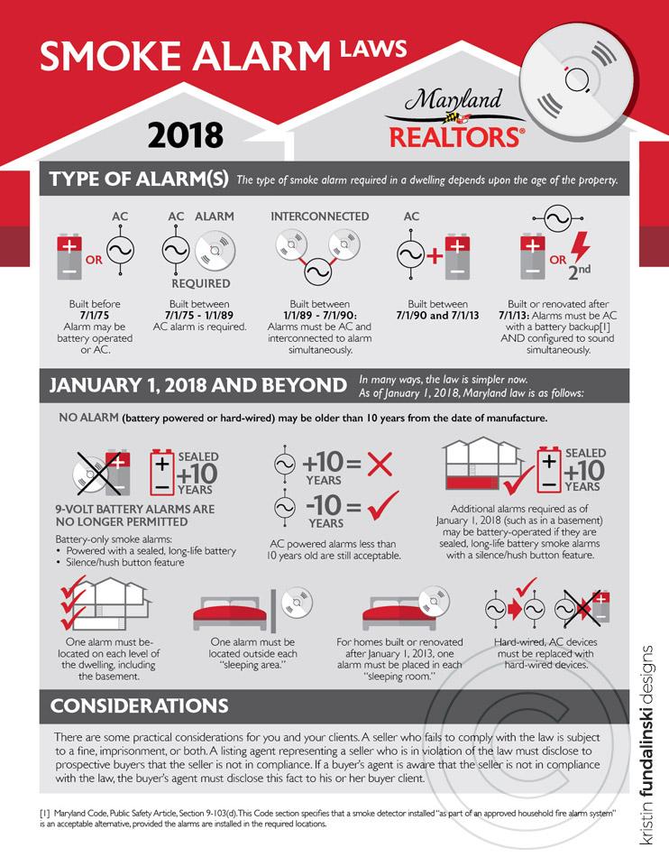 Fundalinski - Infographic: Maryland REALTORS, Smoke Alarm Laws